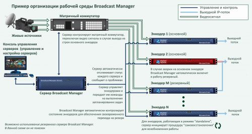 Схема Broadcast Manager copy