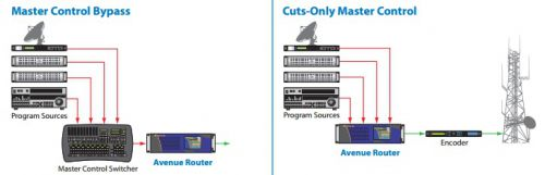 master control bypass & cuts-only master control