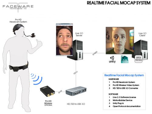 Faceware_Realtime_MocapSystem