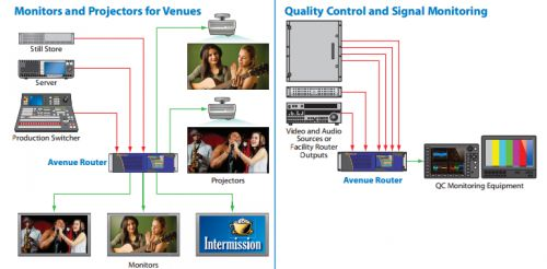 Monitors and projectors for Venues & Quality control and signal monitoring